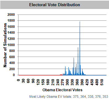 Evt distribution