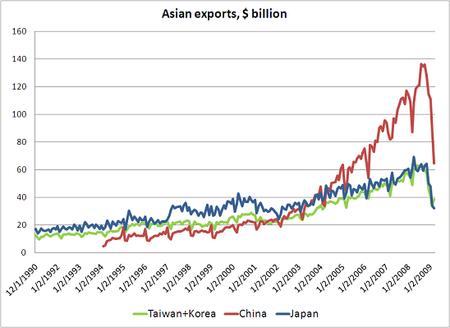 Asian exports