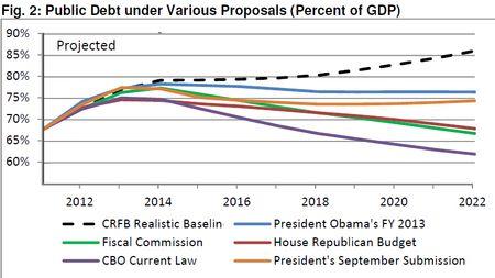 Budget chart Obama