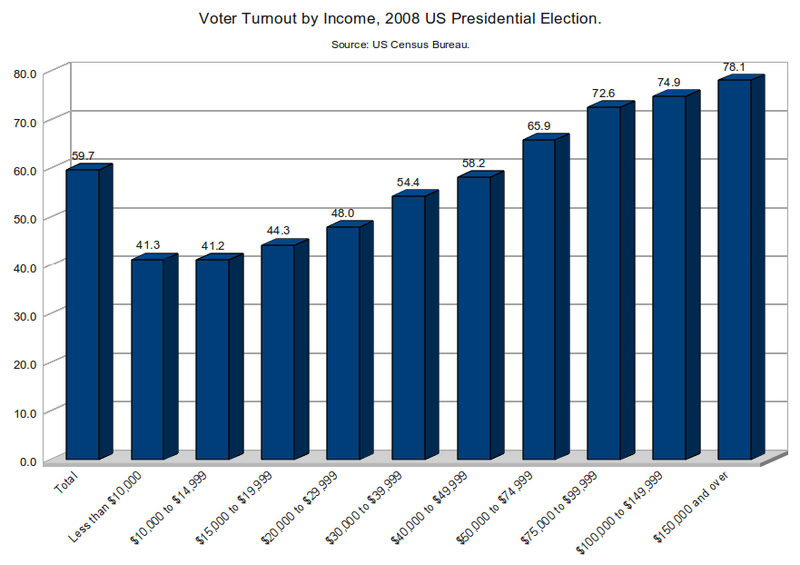 Voter_Turnout_by_Income,_2008_US_Presidential_Election
