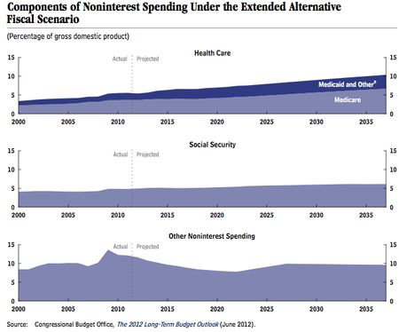 Cbo-three-mountains-deficits