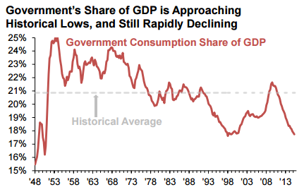 Government consumption gdp ratio