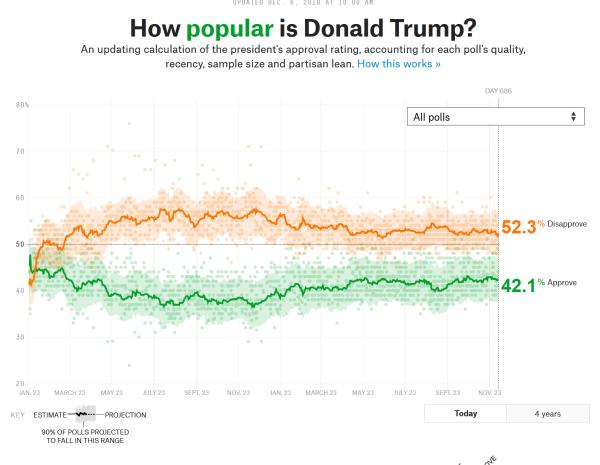 Poll averaging