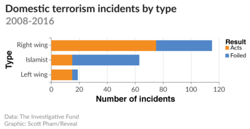 Domestic_terrorism_incidents_by_type.png